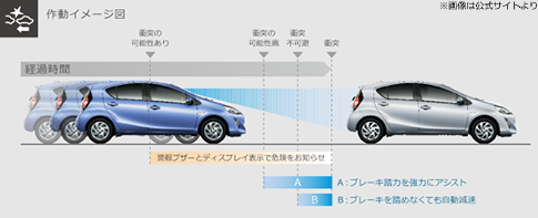 アクアToyota Safety Sense C